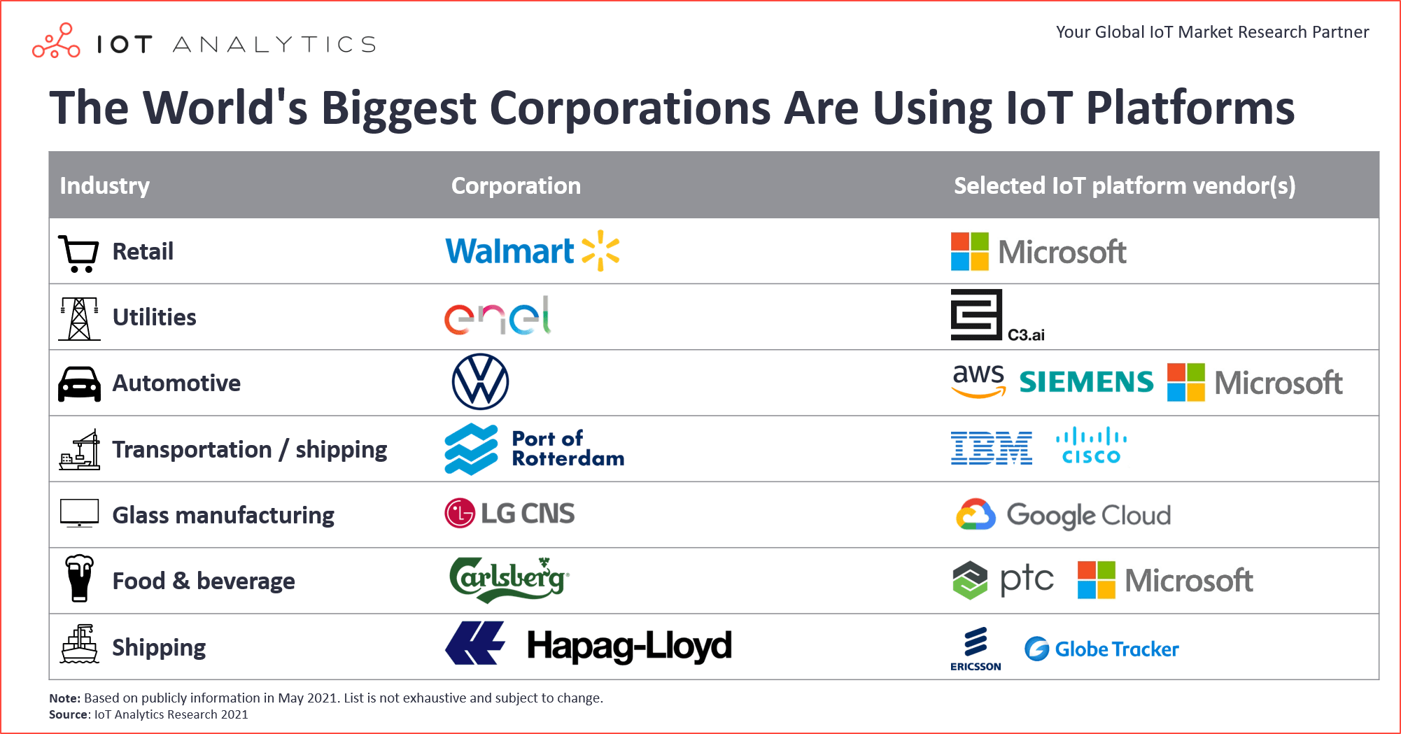 The World's Biggest Corporations Are Using IoT Platforms