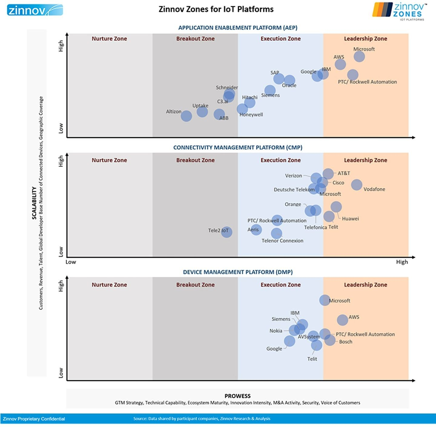 Chart: Zinnov Zones For IOT