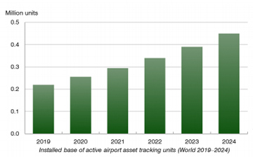 chart: installed base of active airport asset tracking units 2019-2024