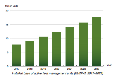 chart: active fleet management EU (2017-2023)