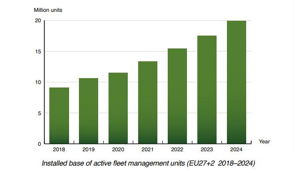 gráfico: unidades de gestión de flotas activas UE 2018-2024