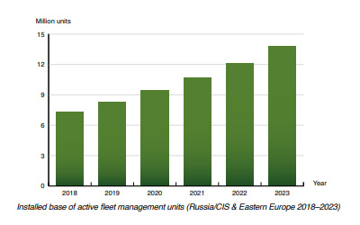 chart: active fleet management Russia Eastern Europe (2018-2023)