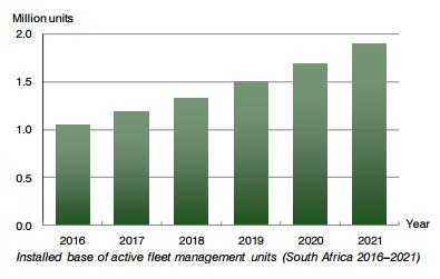 chart: active fleet management South Africa 2016-2021