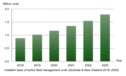 number of active fleet management units Australia & New Zealand 2018-2023