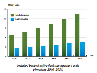 Berg Insight chart: active fleet management systems in Americas 2016-2021