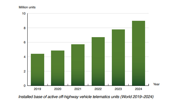 chart: installed base of active off-highway vehicle telematics units World 2019-2024