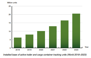 chart: installed base of active trailer and cargo tracking units World 2018-2023
