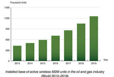 The installed base of wireless M2M devices in the oil & gas industry to reach 1.25 million by 2019