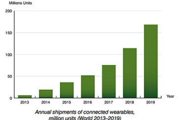Shipments of connected wearables will reach 168 million in 2019