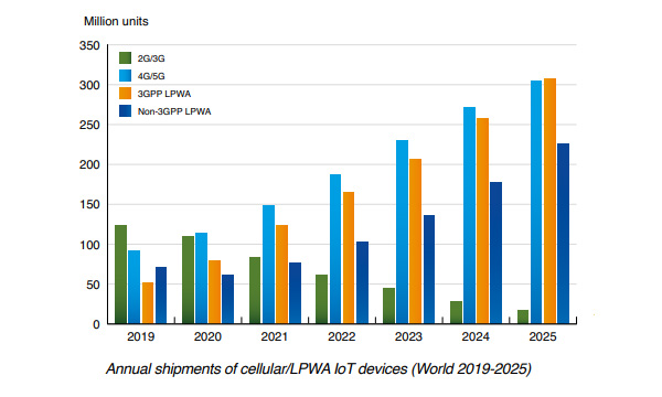 chart : annual shipments cellular lpwa iot devices world 2019-2025