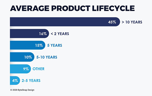 chart: average product lifecycleUK electronics 2020
