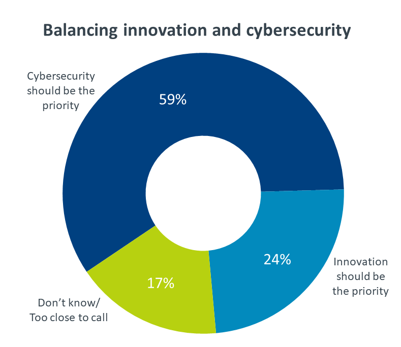 Chart: balancing innovation and cybersecurity