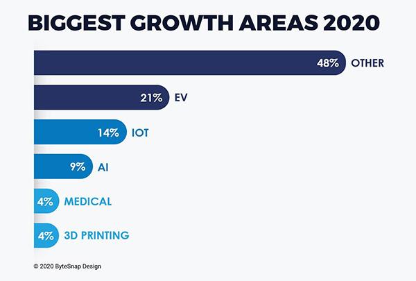 chart: biggest growth areas UK electronics 2020