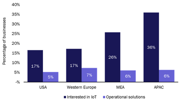 Percentage of businesses interested in IoT and those with operational IoT solutions, by country/region, 2019