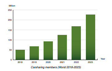 Chart: carsharing members World 2018-2023