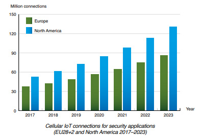 chart: cellular IoT connections for security applications EU+NAM 2017-2023