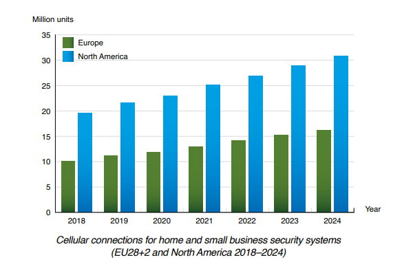 chart : cellular connections for home and small business security systems EU NAM 2018-2024