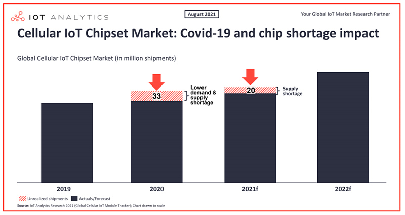 chart: cellular iot chipset market: covid-19 and chip shortage impact