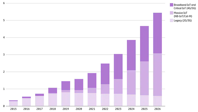 chart: cellular iot connections by technology 2015-2026