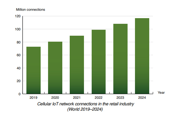 Chart: cellular iot network connections in the retail industry World 2019-2024