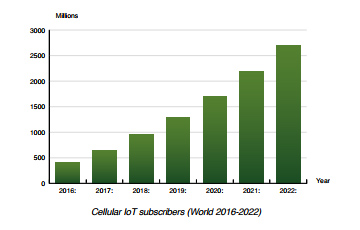 Berg Insight chart: cellular IoT subscribers (World 2016-2022)