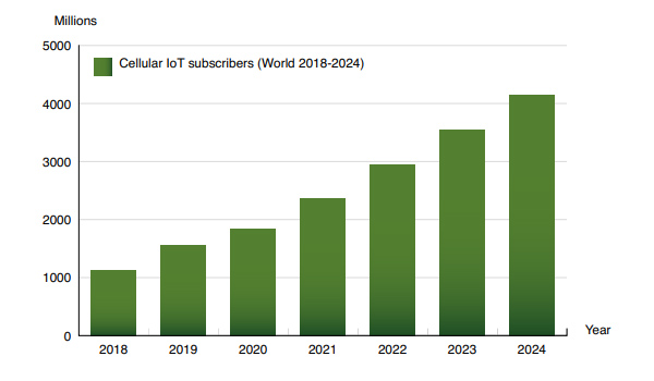 chart: cellular iot subscribers World 2018-2024