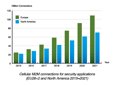 cellular m2m connections in security applications 2015-2021