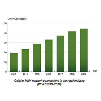 cellular m2m connection in retail industry 2013-2019