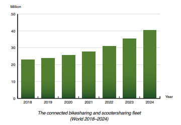 chart: connected bikesharing scootersharing 2018-2024