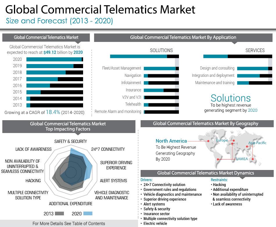 Telematics In Company Cars