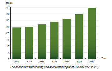 chart: connected bikesharing and scootering fleet 2017-2023