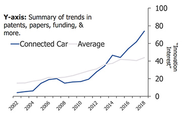 chart: innovation trend in the connected car market