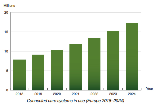 chart: connected care systems in use EU 2018-2024