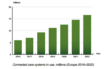 chart: connected care systems in use Europe 2016-2022