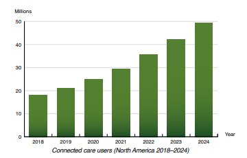 chart: connected care users North America 2018-2024