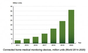chart: connected home medical monitoring devices