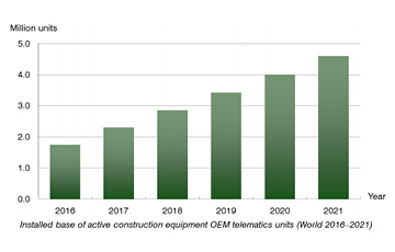 Berg Insight chart: installed base of active construction equipment OEM telematics units 2016-2021