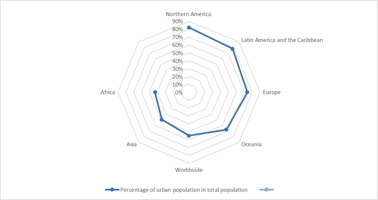Degree of urbanization (percentage of urban population in total population) by continent, 2018