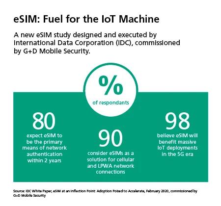 eSIM: fuel for the IoT machine
