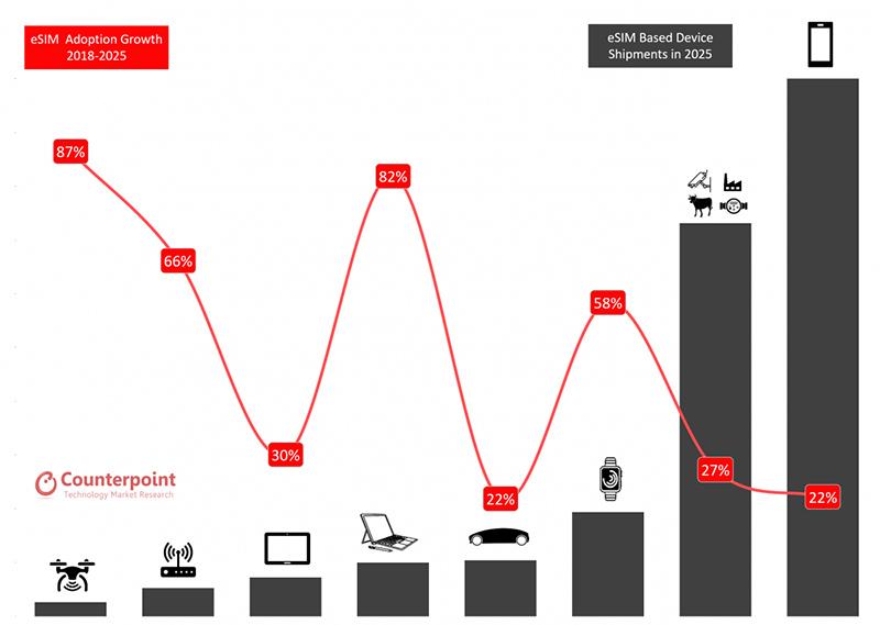 Chart: eSIM adoption growth