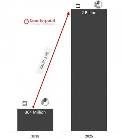 Chart: eSIM shipments