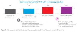 chart: estimated demand for UBI