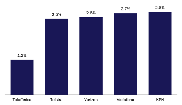 chart: IoT revenue as a share of total mobile revenue