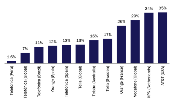 chart: The number of IoT connections as a percentage of the total number of mobile connections, selected operators