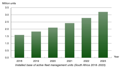 chart: active fleet management units in South Africa 2018-2023
