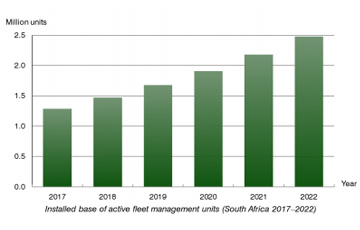 fleet management units South Africa 2017-2022