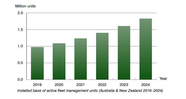 chart: active fleet management units australia and new zealand 2019-2024