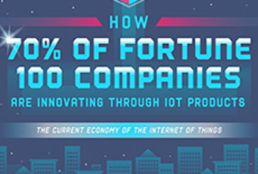How 70% Of Fortune 100 Companies Are Innovating Through IoT Products