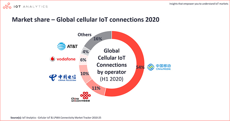 chart: global cellular iot connections market share 2020