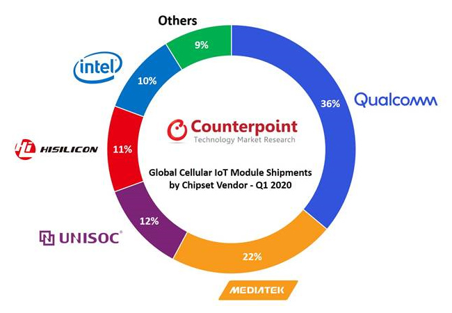 chart: global cellular iot module shipments by chipset vendor - Q1 2020